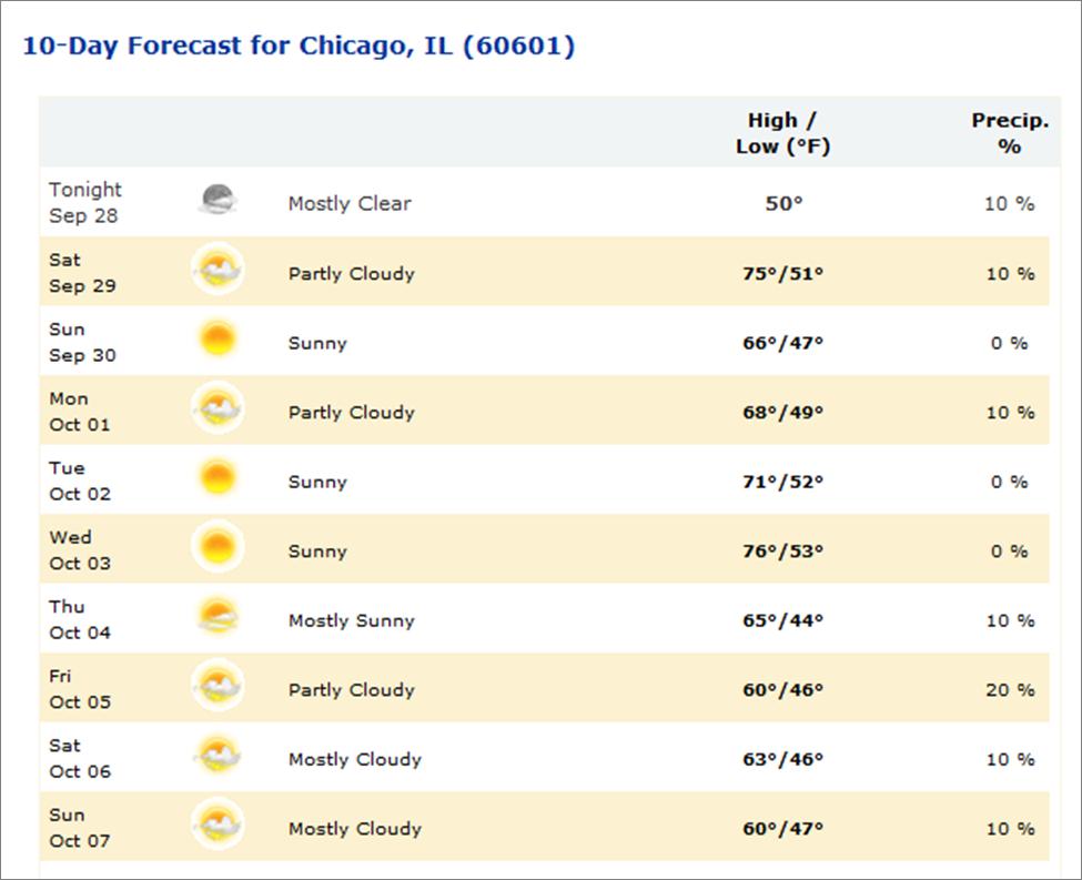 Dual Layer Dvd Day Forecast Chicago - 10dayforecast